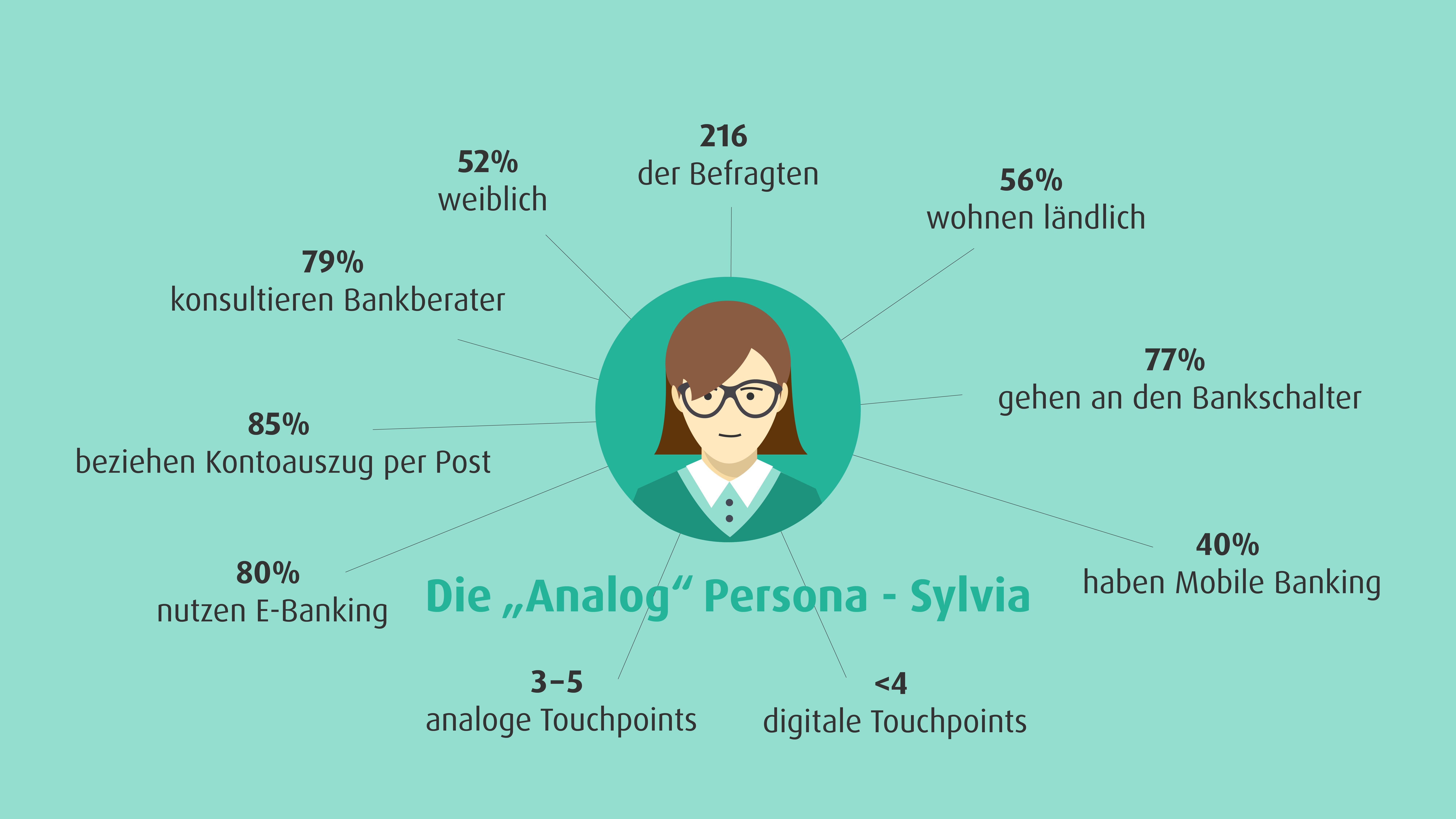 02_Sylvia_Die betrachteten Customer Personas