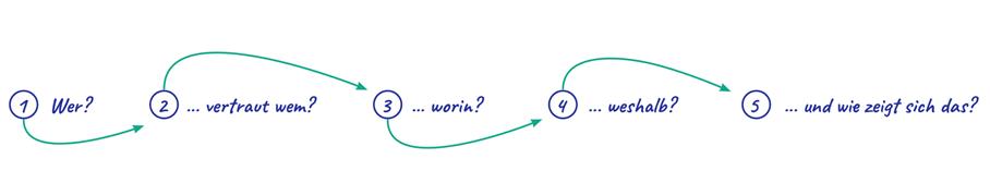 Abbildung 1_Die 5 Vertrauensfragen_elaboratum suisse