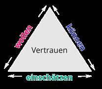 Abbildung 2_Die 3 Vertrauensfaktoren_elaboratum suisse