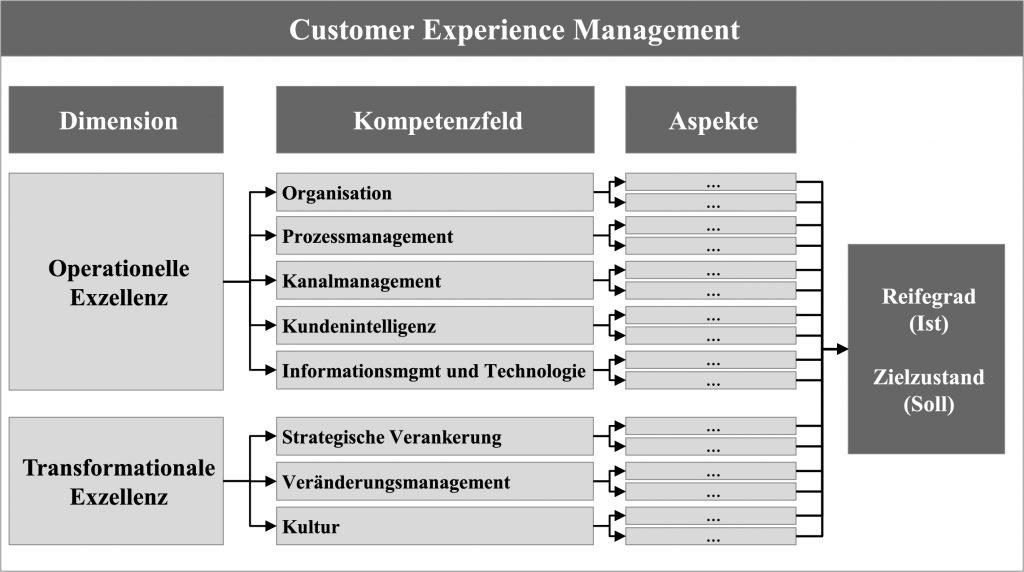 Abbildungen_Artikel_CXM_Reifegradmodell-1024x572