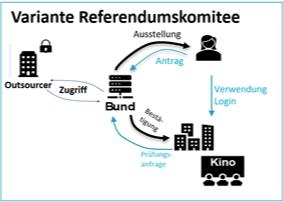 BGEID_Der Vergleich zeigt, wie wenig die vom Referendumskomitee propagierte Alternative die Situation ändern würde_eID_cmm360-2