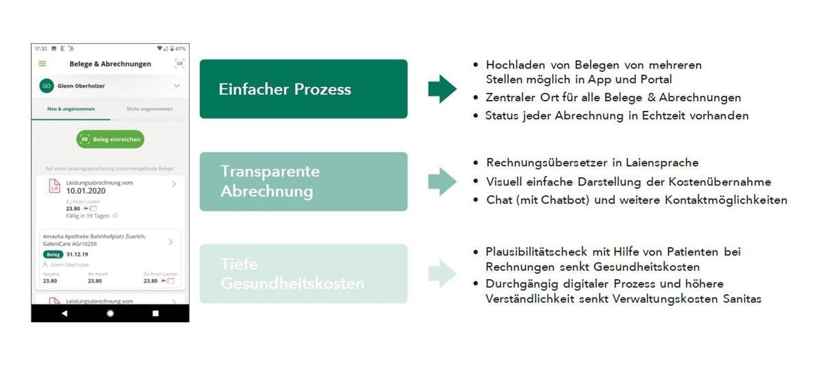 Die Neugestaltung des Leistungsprozesses hatte drei Ziele_Stimmt AG-Sanitas_cmm360