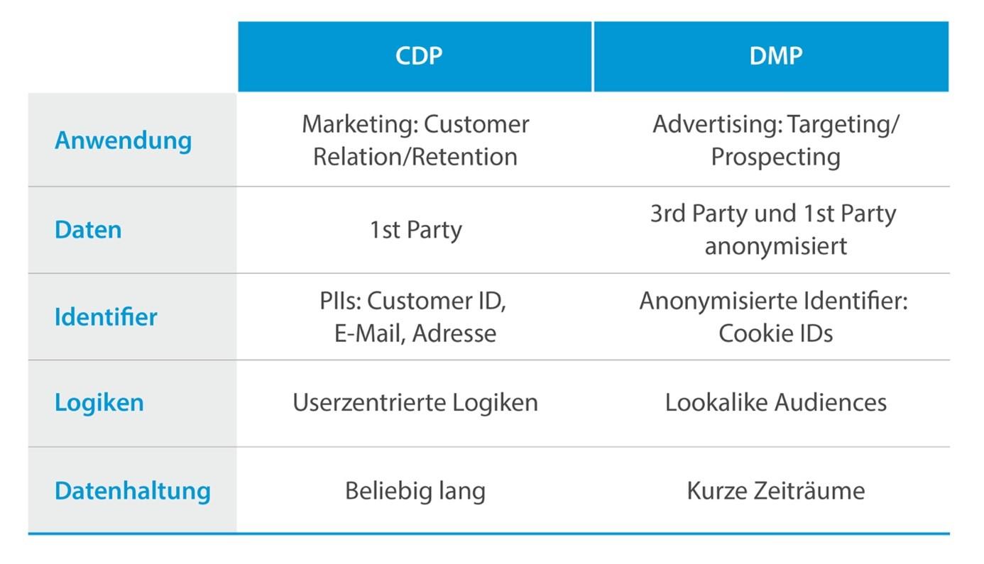 Feature-Vergleich CDP versus DMP auf einen Blick_elaboratum Suisse
