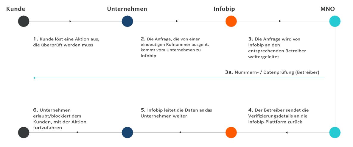Grafik_Infobip