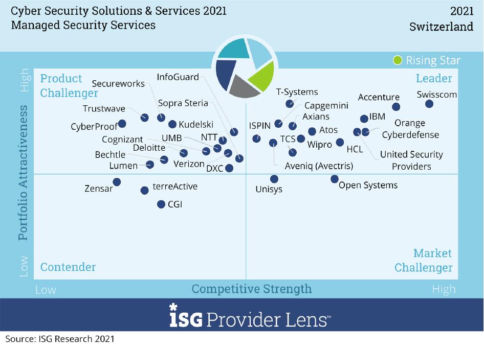 ISG Studie_Cybersecurity