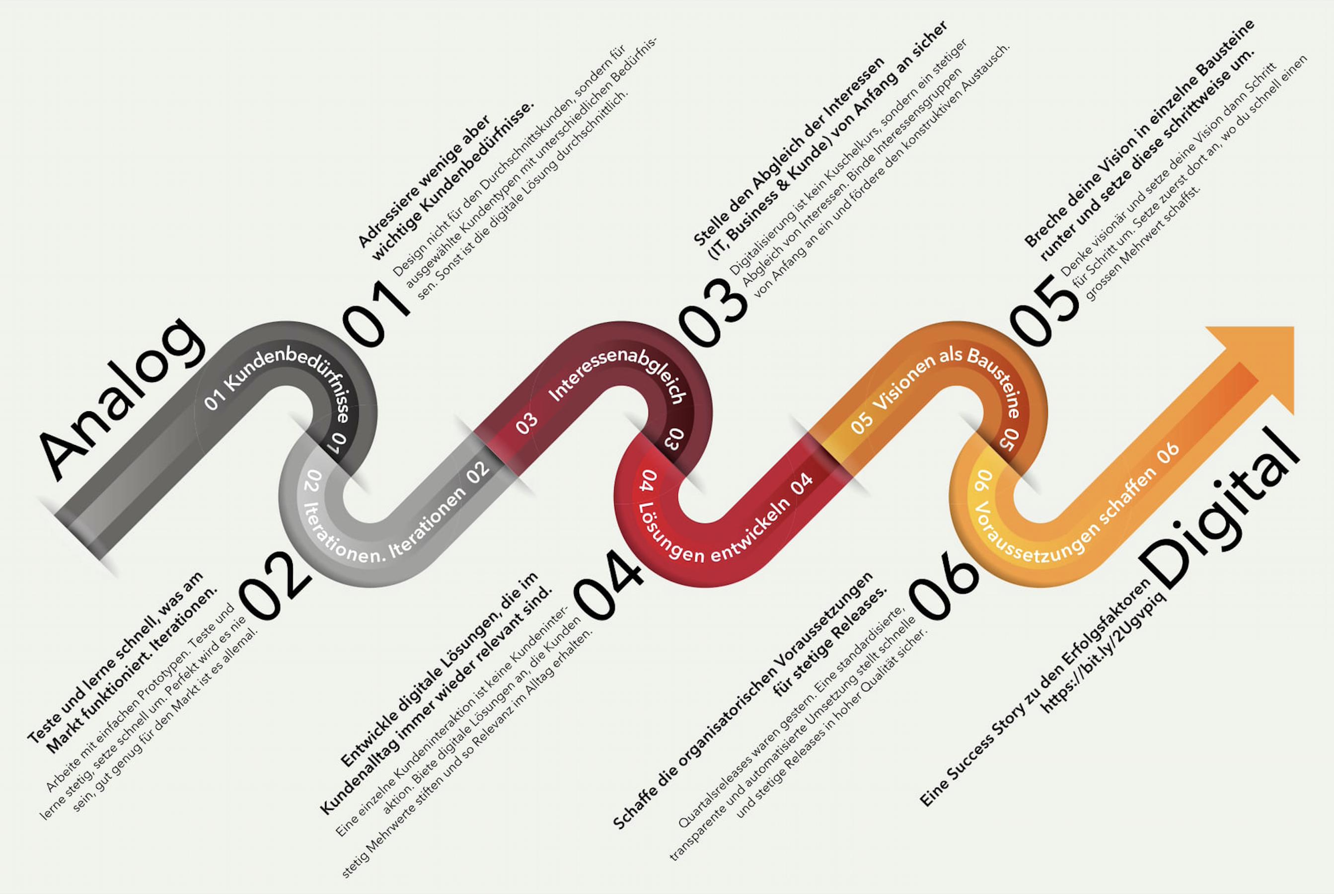 Infografik_Digitale Erfolgsfaktoren-1