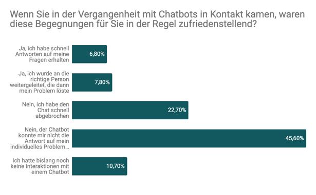 Trustpilot_Ergebnis der Trustpilot-Umfrage vollzogen im August 2019. Befragt wurden 1,003 Teilnehmer.