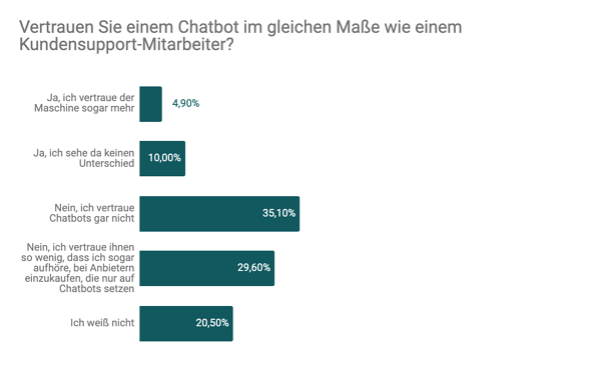 Trustpilot_Ergebnis der Trustpilot-Umfrage vollzogen im August 2019. Befragt wurden 1957 Teilnehmer.