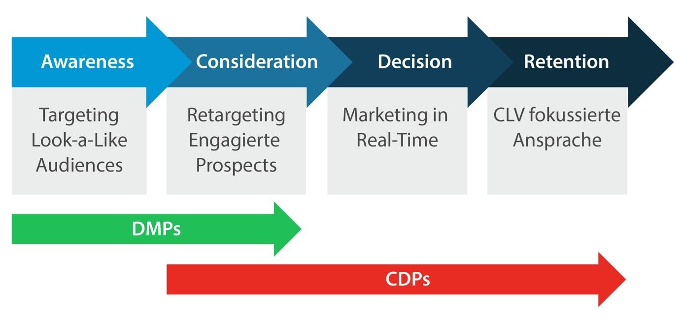 Unterschiede zwischen DMPs und CDPs entlang der Customer Journey_elaboratum suisse