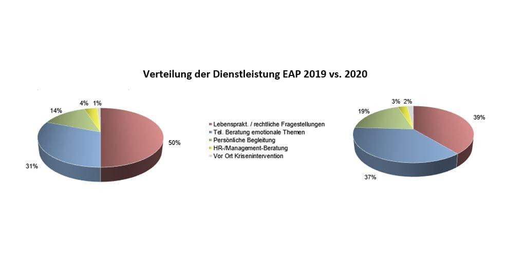 Verteilung der Dienstleistung_EAP-2019 vs 2020_ICAS_cmm360