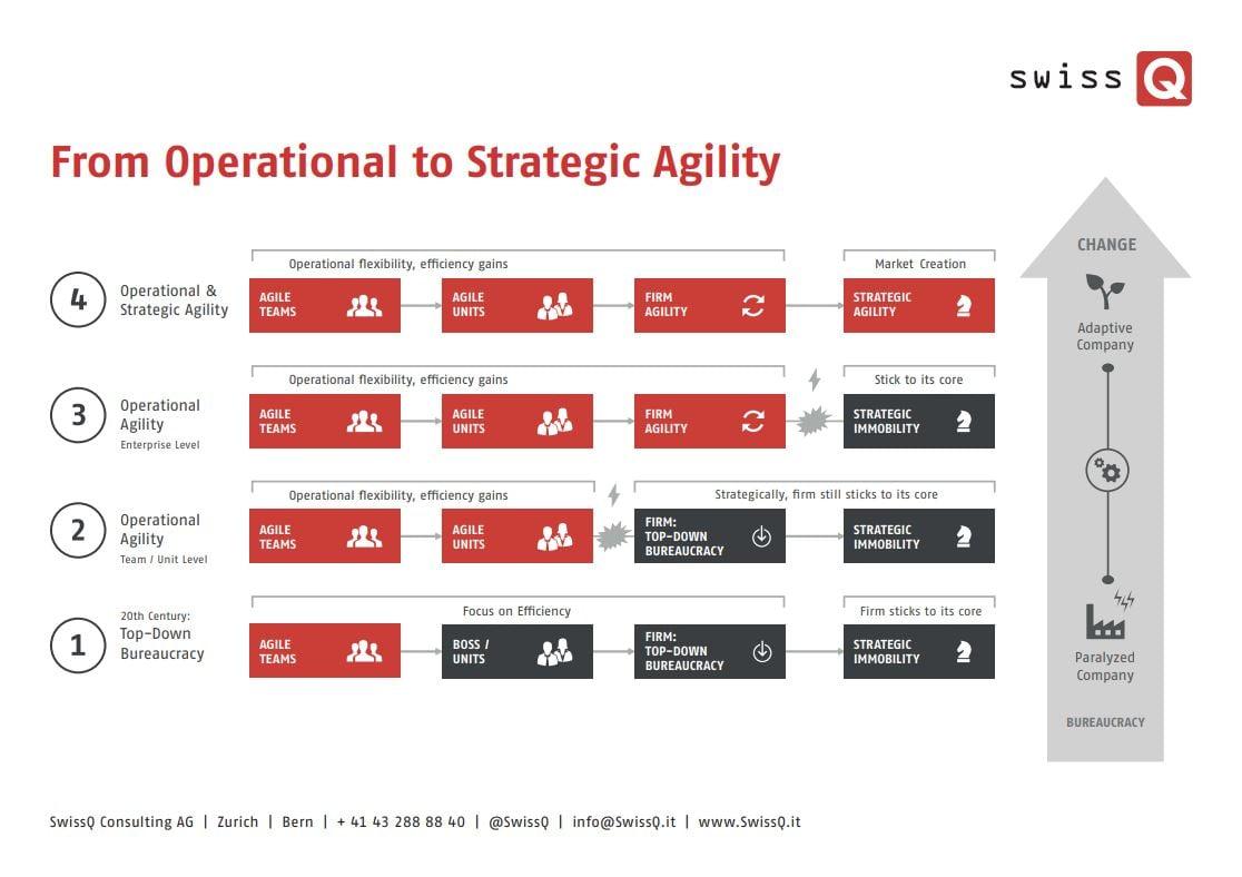 von operationeller zu strategischer Agilitaet_SwissQ_CMM_cmm360