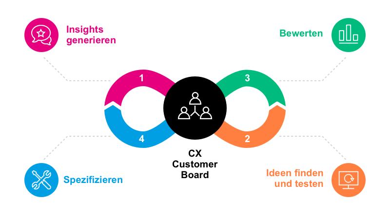 3 kundenpanel_DE