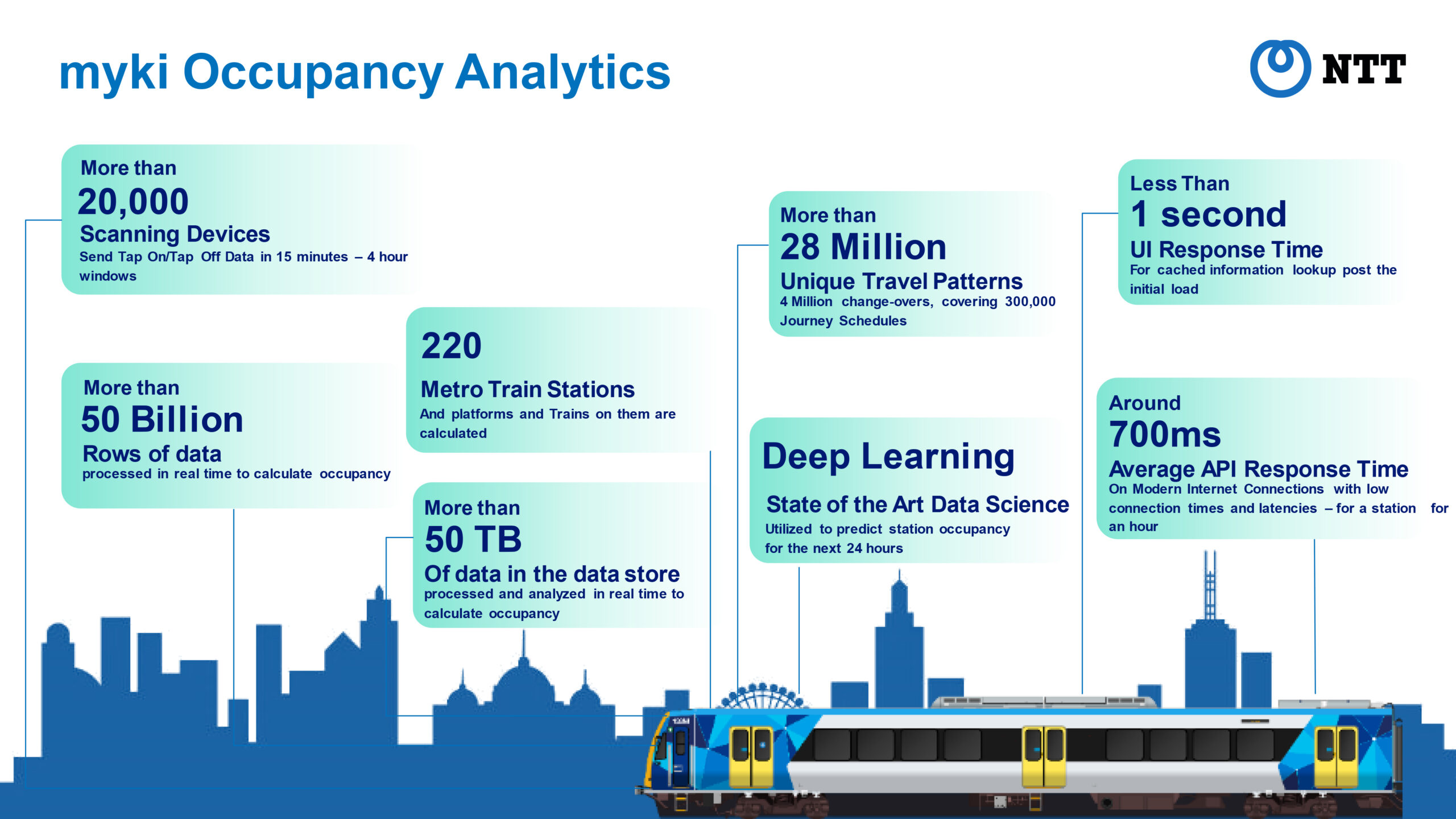 Analytics-Smart-City-scaled_NTT_cmm360
