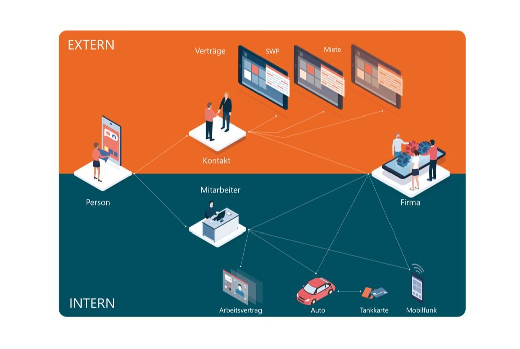 Multi Relation Management (MRM) ist die Zukunft der unabhängigen Datenbank-Kommunikation_STEPS.CRM_cmm360