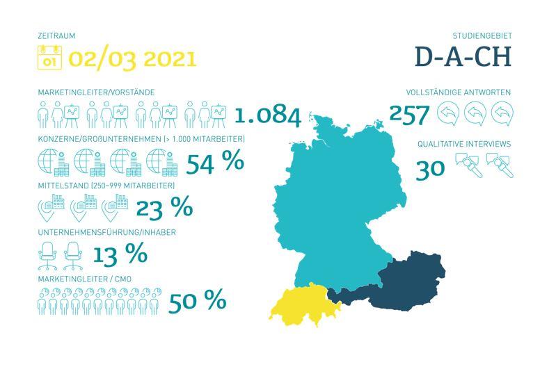 Digitalisierung im Marketing 2021_Benchmarkstudie Marketing Tech Monitor_cmm360