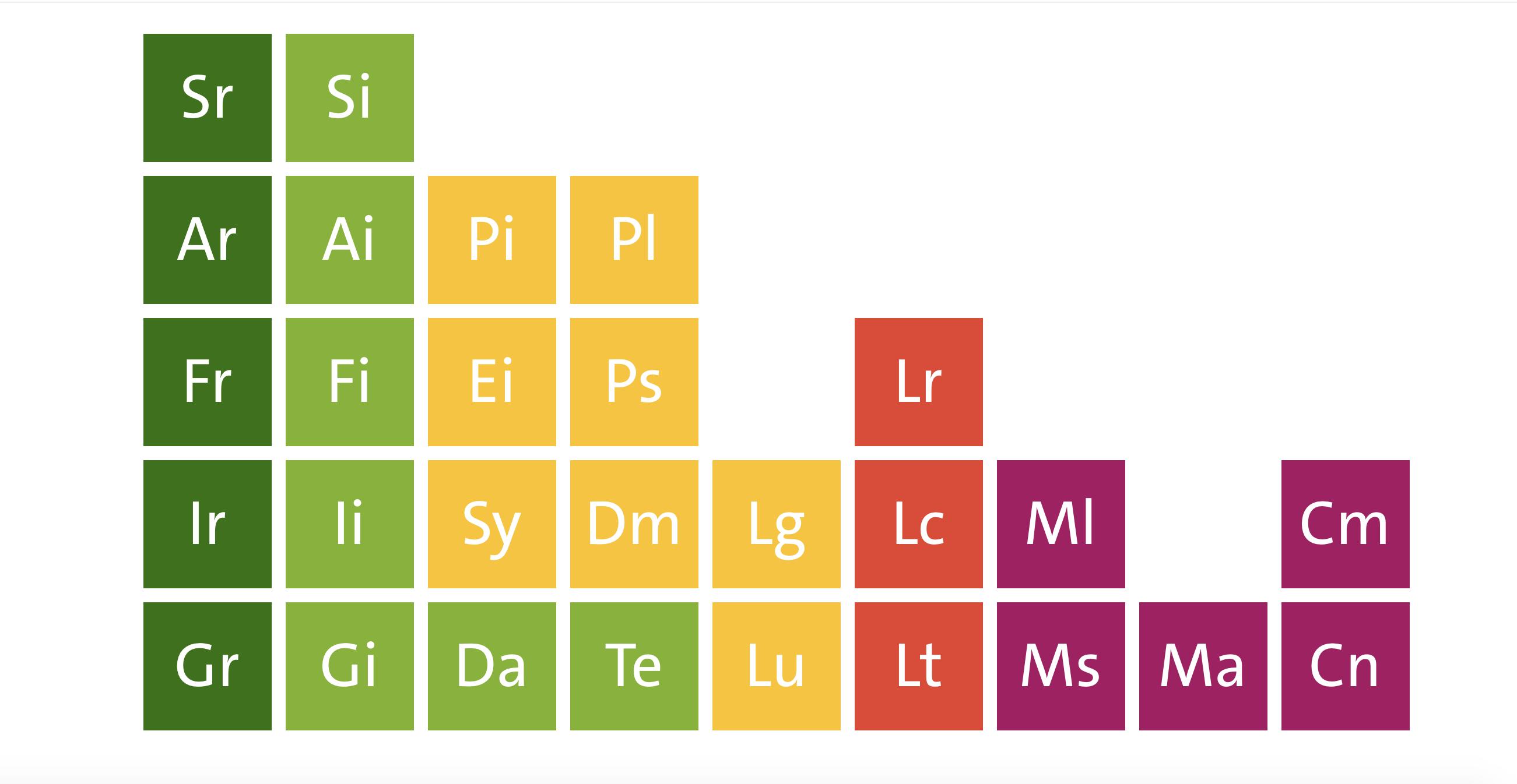 Periodensystem für KI
