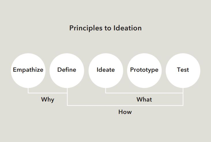 Principles of Ideation