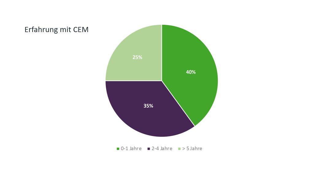 Customer Experience Management - Das A und O der Kundenbeziehung_cmm360