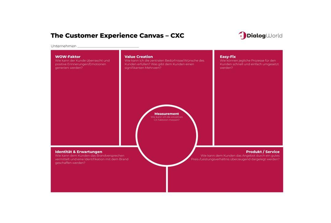 The-Customer-Experience-Canvas_DialogWorld_cmm360