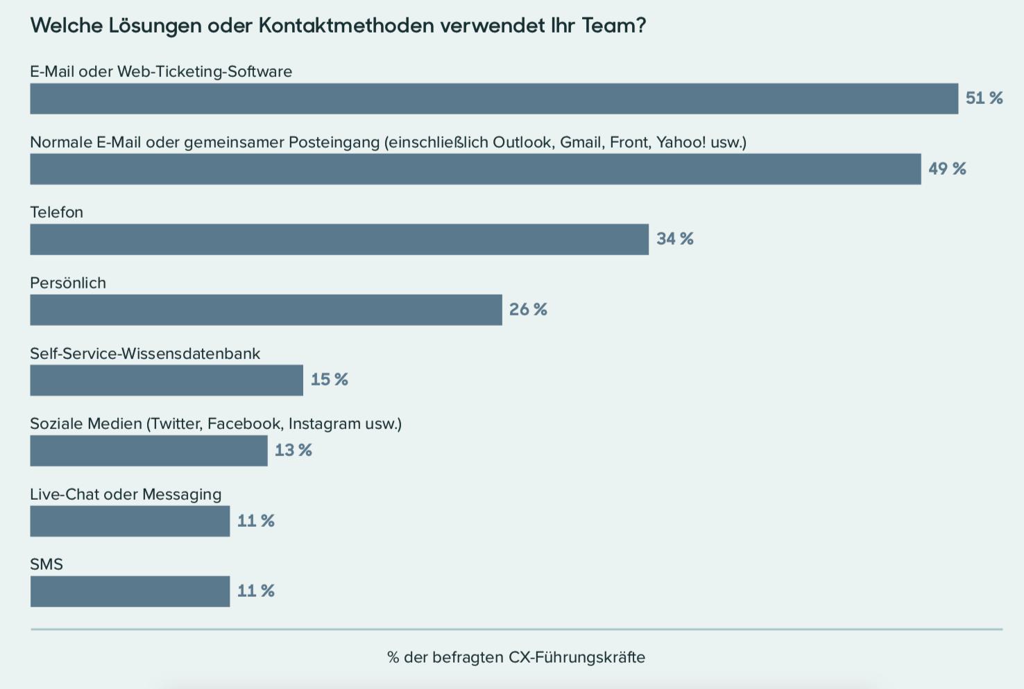 Zendesk - Benchmark Report 2019 - Lösungen