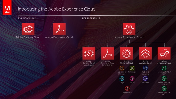 adobe-experience-cloud-structure