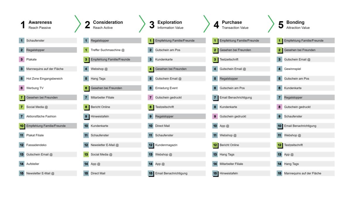 Eine Journey durch den Begriffsdschungel_cmm360_Customer Journey und Touchpoints