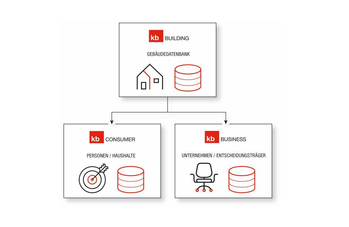 Die umfassendste Lösung für CRM- und Marketing-Daten der Schweiz_cmm360