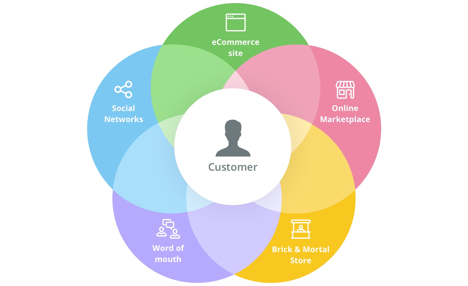 omni-channel-marketing-u2